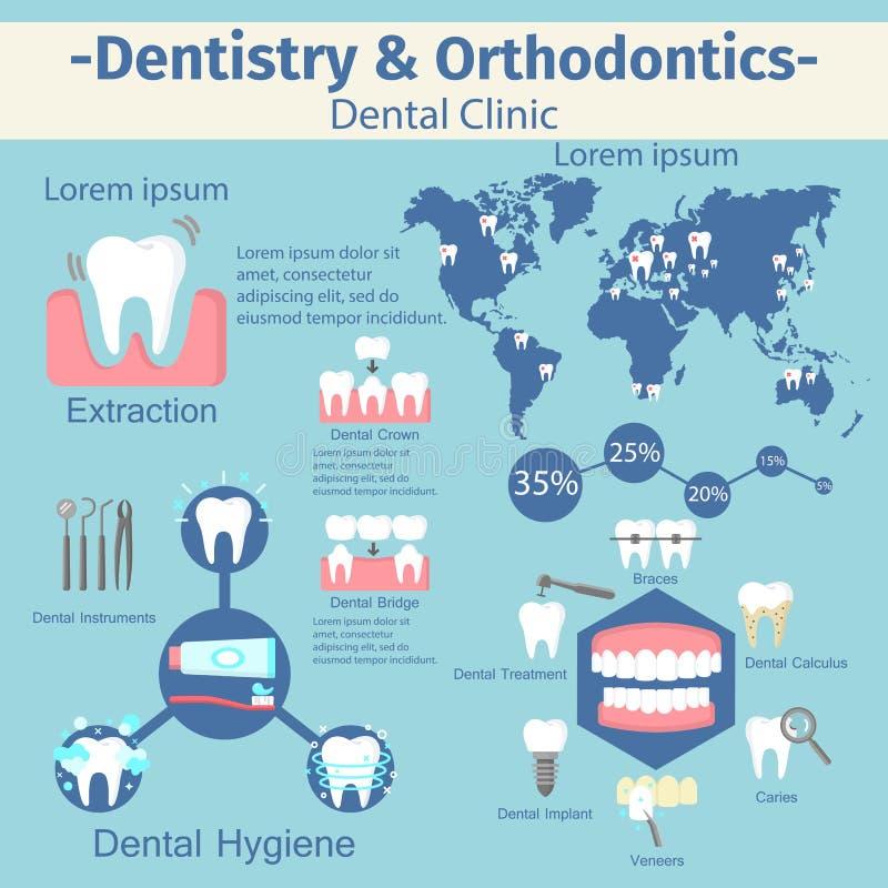 Комплект зубоврачевания и orthodontics infographic бесплатная иллюстрация