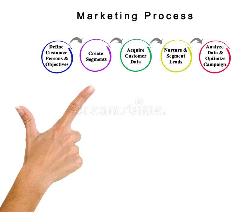 Компоненты процесса маркетинга стоковое изображение rf