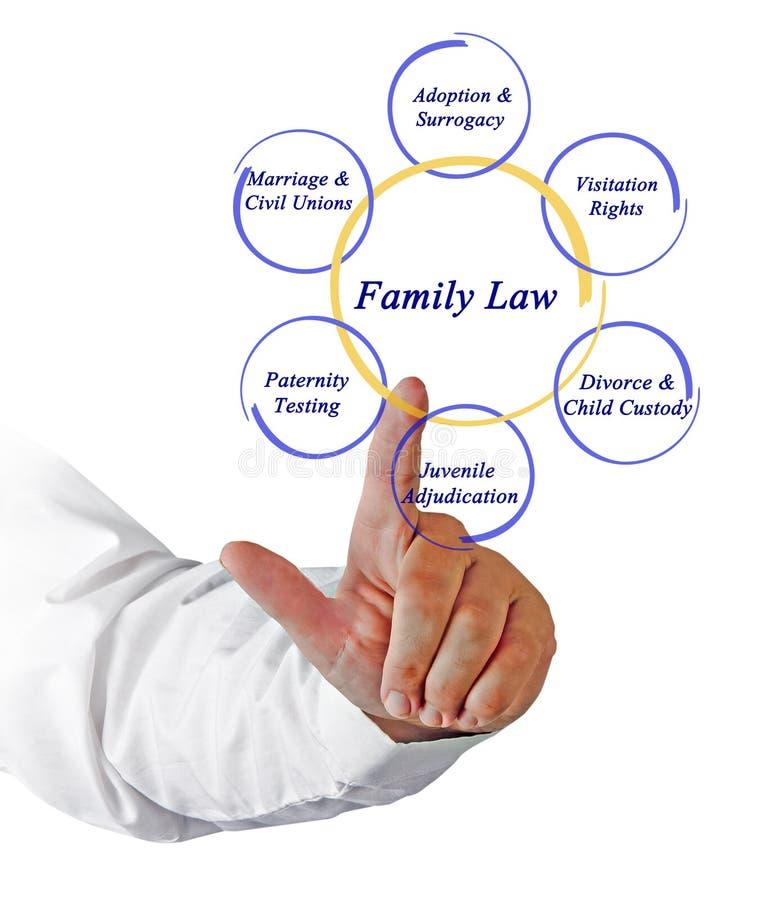 Компоненты семейного права стоковое фото