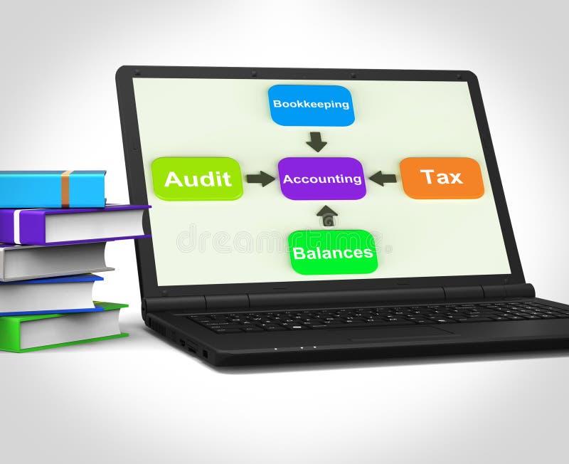 Компьтер-книжка бухгалтерии показывает балансы и счетоводство бухгалтера бесплатная иллюстрация