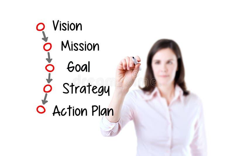 Концепция бизнес-процесса сочинительства коммерсантки (зрение - полет - цель - стратегия - план действия) Белая предпосылка стоковая фотография