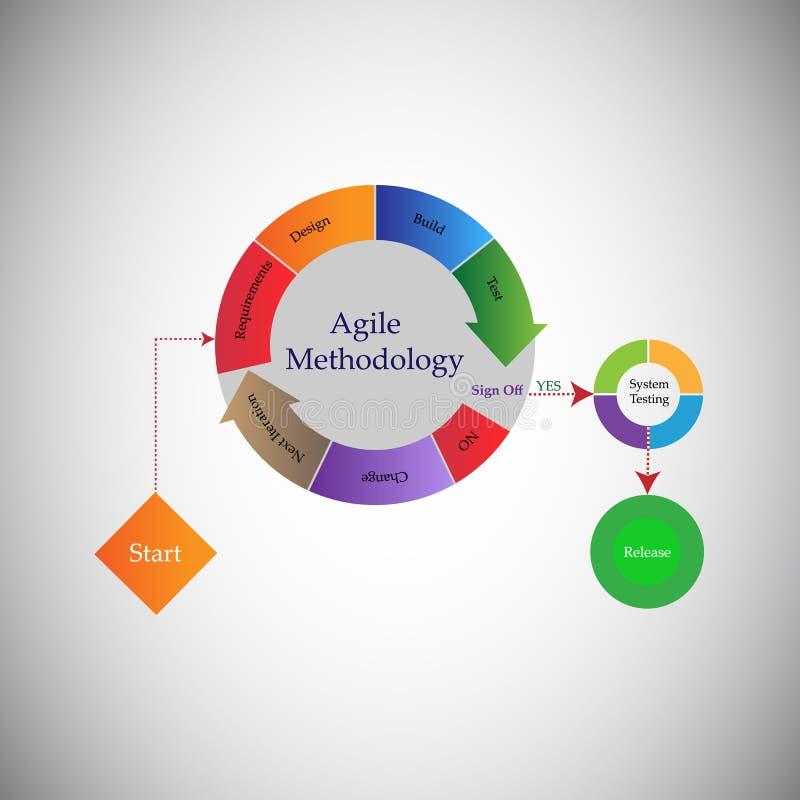 Концепция жизненного цикла разработки программного обеспечения и поворотливой методологии бесплатная иллюстрация