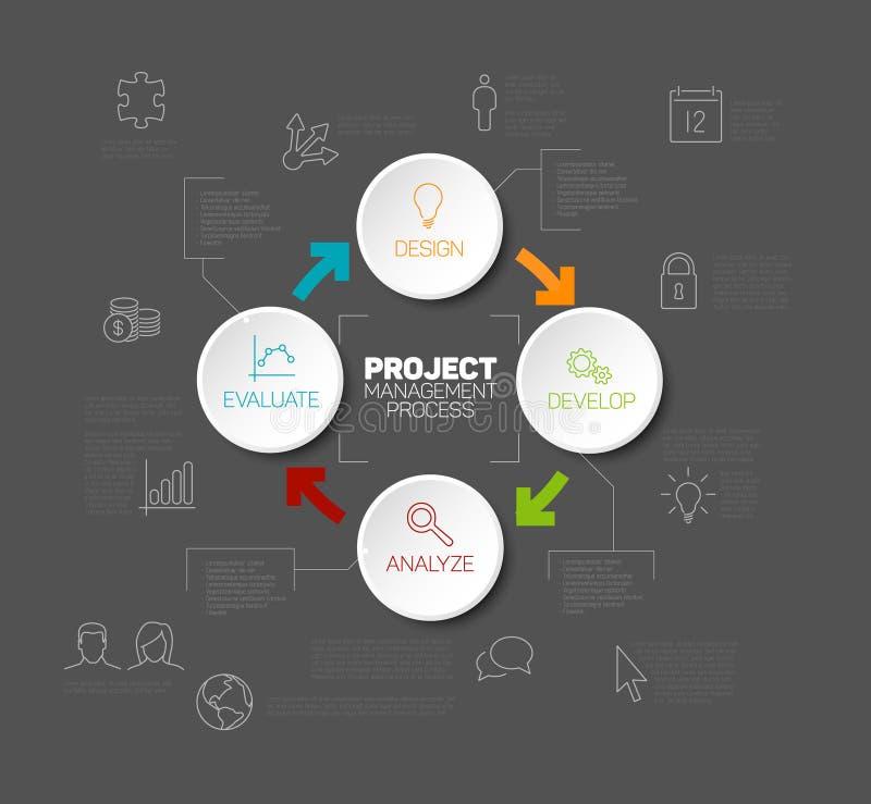 Концепция диаграммы процесса руководства проектом вектора иллюстрация штока