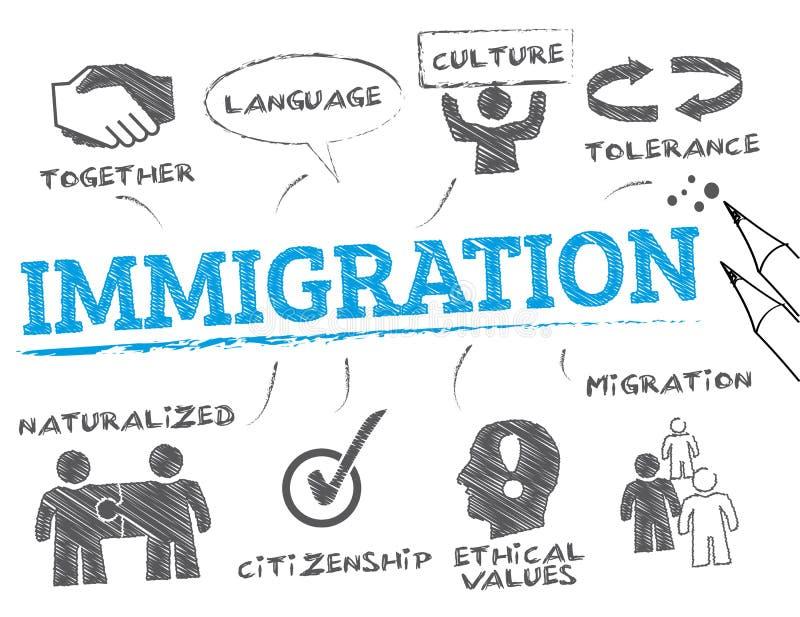Концепция иммиграции иллюстрация штока