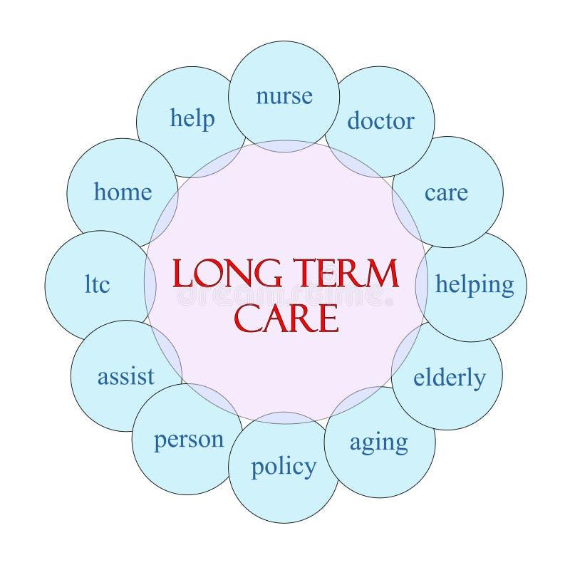 Концепция слова долгосрочной заботы круговая иллюстрация штока