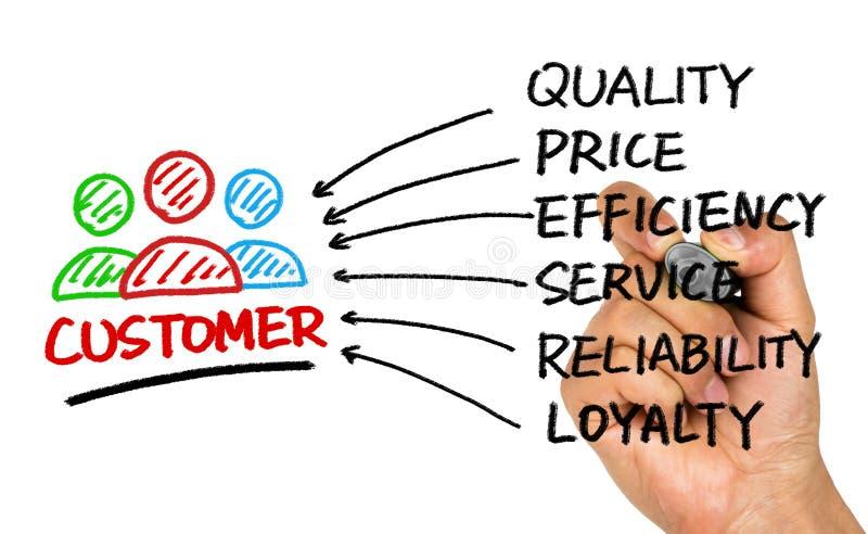 Концепция удовлетворения клиента стоковое изображение rf