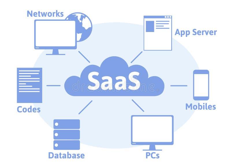 Концепция SaaS, программное обеспечение как обслуживание Програмное обеспечение облака на компьютерах бесплатная иллюстрация