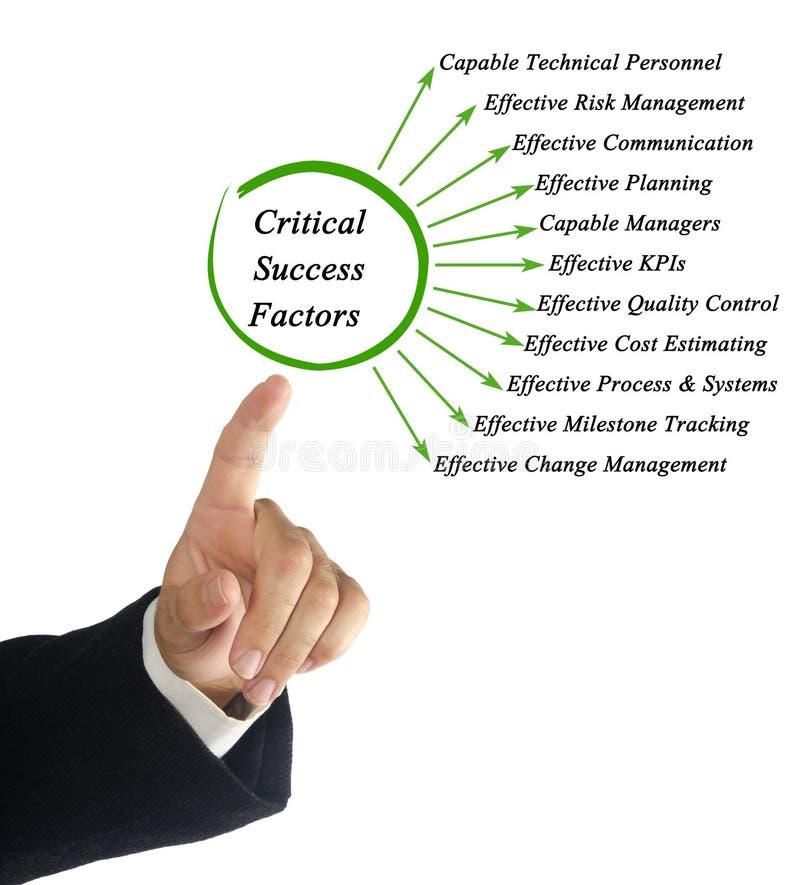 Критические факторы успеха стоковые изображения rf