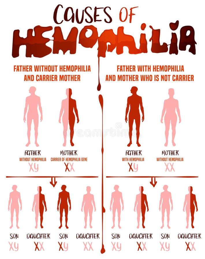 Кровоточивость причиняет плакат иллюстрация штока