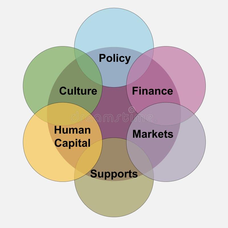 Круги других цветов со словами: политика, культура, финансы, человеческий капитал, рынки, поддержки внутрь их бесплатная иллюстрация