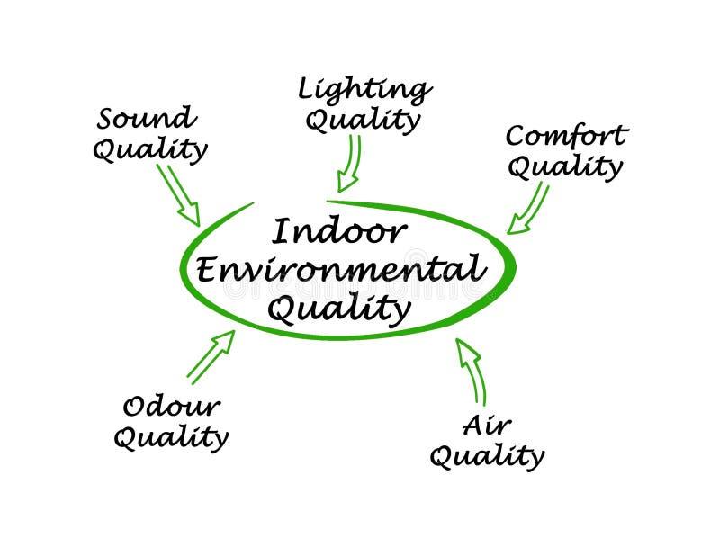 Крытое качество окружающей среды бесплатная иллюстрация
