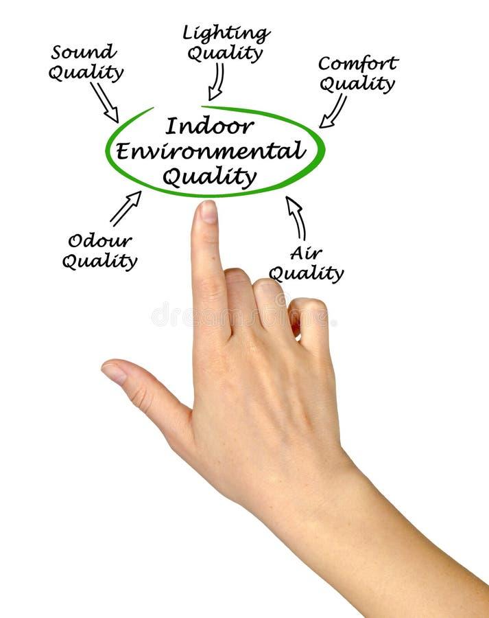 Крытое качество окружающей среды стоковые изображения rf