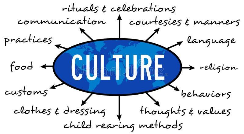 культура иллюстрация вектора