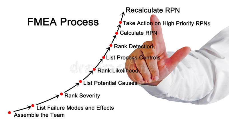 Классификация аварий и повреждений и анализ FMEA влияний стоковая фотография rf