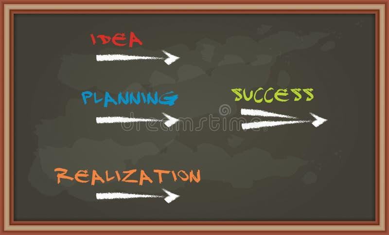 Ключи успеха на доске иллюстрация штока