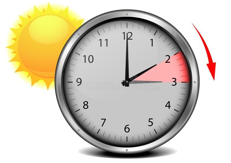 Лето сбережений дневного света бесплатная иллюстрация