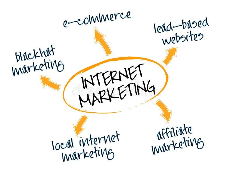 маркетинг интернета иллюстрация штока