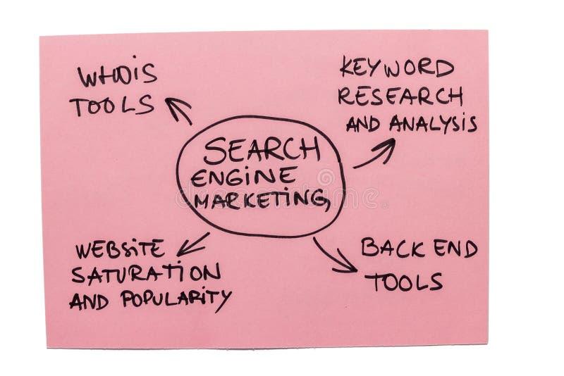 Маркетинг поисковой системы стоковые изображения rf