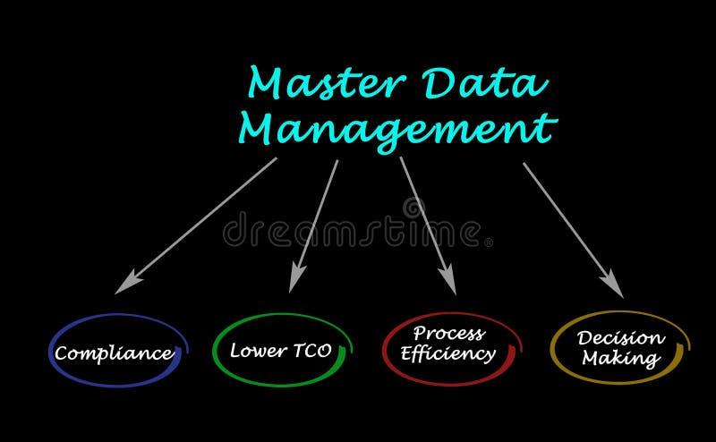 Мастерское управление данными бесплатная иллюстрация