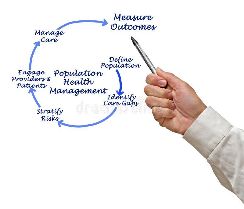 Медицинское управление населения стоковое фото rf