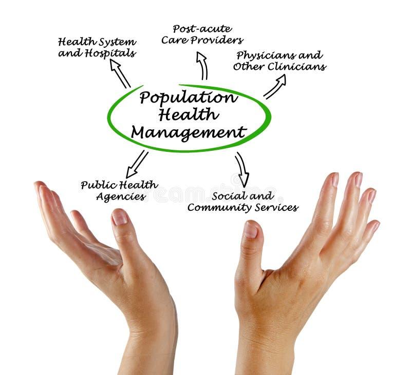 Медицинское управление населения стоковые фото
