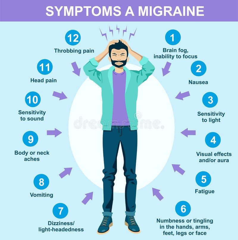 Мигрень, проблемы здоровья, голова боли Симптомы infographics мигрени иллюстрация штока