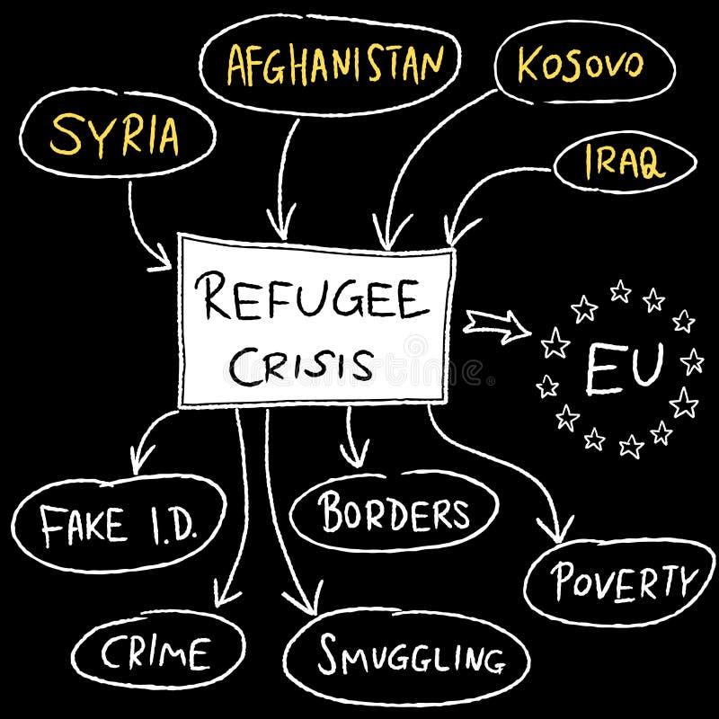 Мигрирующий кризис иллюстрация штока