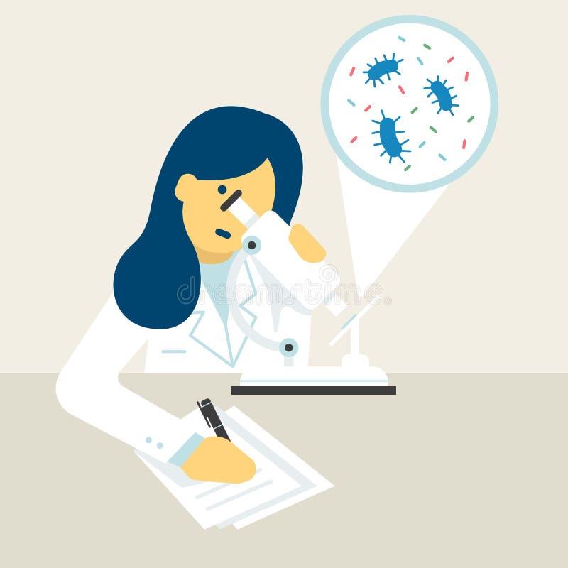 Микроскопы пользы техника лаборатории, иллюстрация концепции медицинского исследования иллюстрация штока