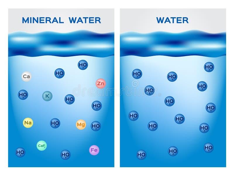 Минеральная вода против нормальной воды бесплатная иллюстрация