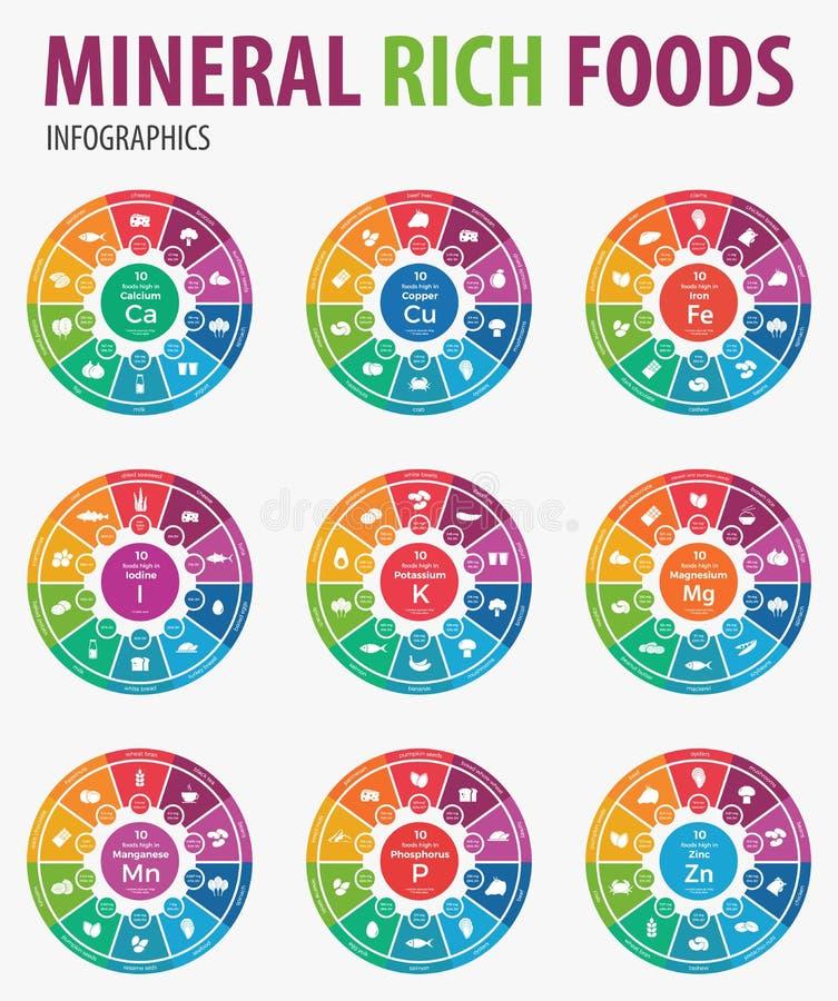 Минеральное богатое infographics еды иллюстрация штока