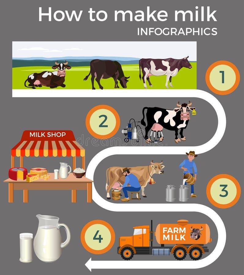 Набор молока продукции иллюстрация вектора