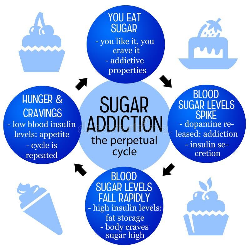 Наркомания сахара иллюстрация штока