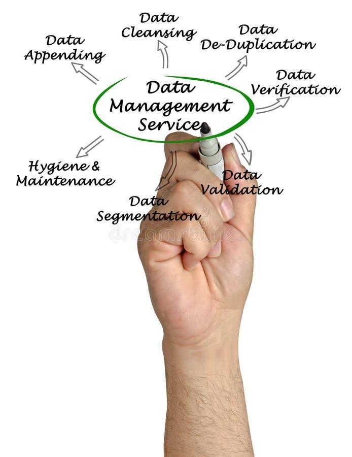 Обслуживание управления данными стоковое фото