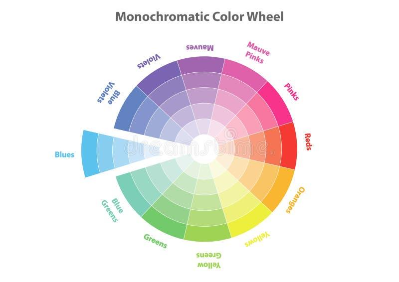 Однокрасочное колесо цвета, изолированная теория цветовой схемы, бесплатная иллюстрация