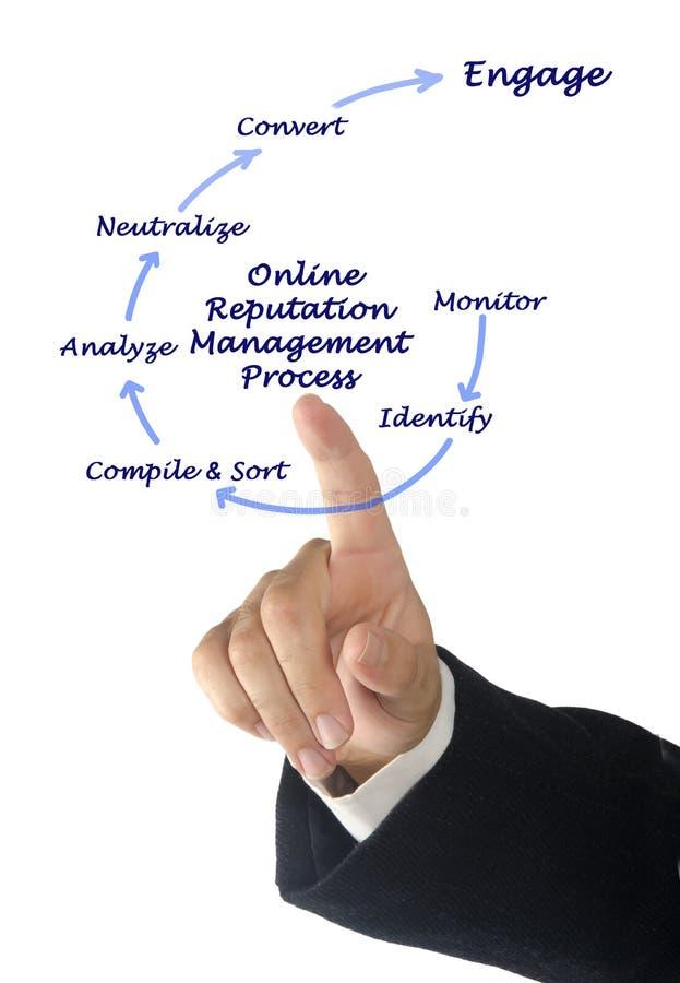 Онлайн процесс управления репутации стоковые фото