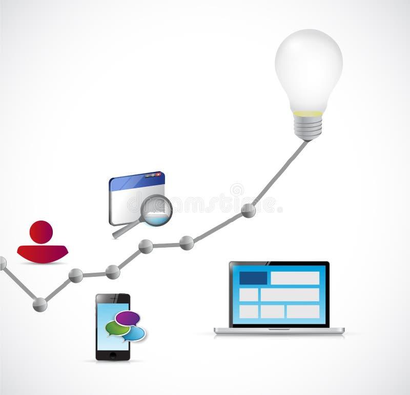 Онлайн дизайн иллюстрации концепции интернета иллюстрация вектора
