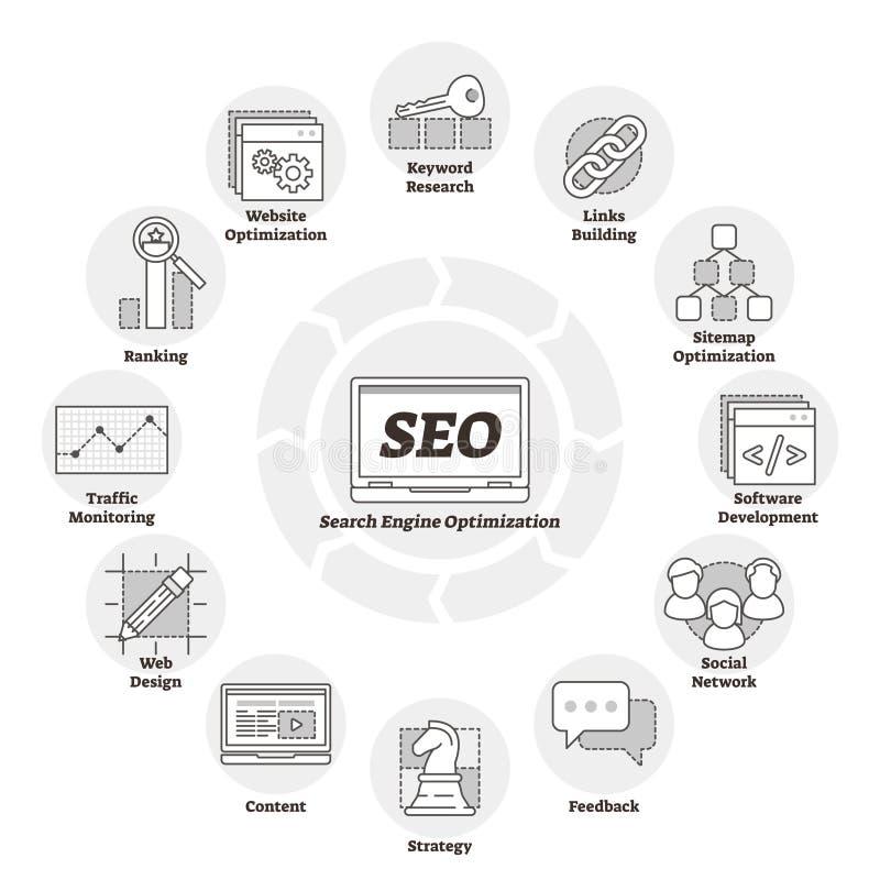 Оптимизирование поисковой системы или вектор SEO иллюстрация Улучшение интернет-страницы иллюстрация штока