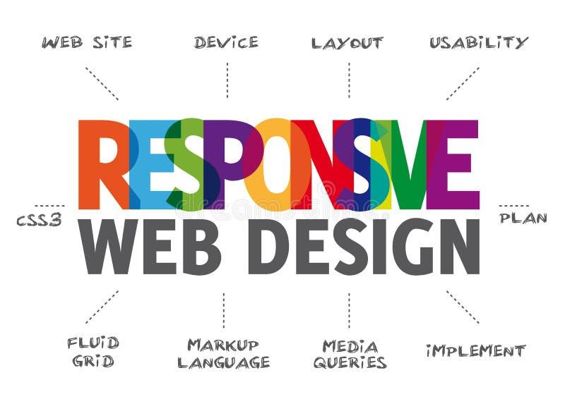 Отзывчивая конструктивная схема веб-дизайна бесплатная иллюстрация