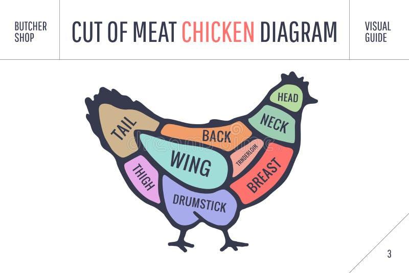 Отрезок комплекта мяса Диаграмма мясника плаката и схема - цыпленок иллюстрация вектора