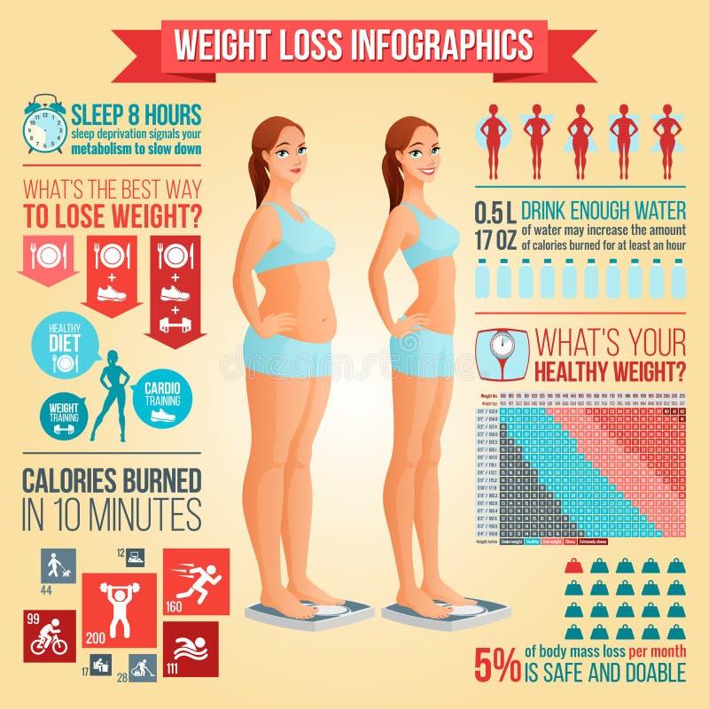 Перед и после женщиной потери веса стоя на масштабе Потеря веса infographics вектора наклоняет, фитнеса и здорового питания иллюстрация штока