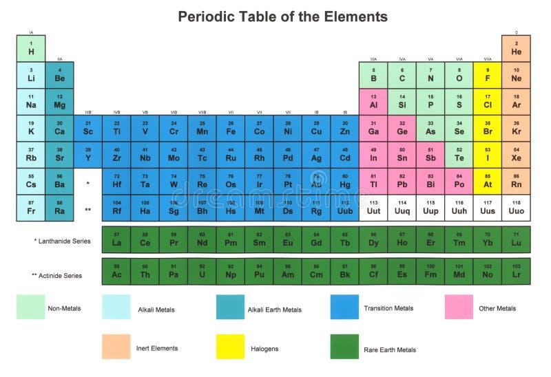 периодическая таблица элементов иллюстрация вектора