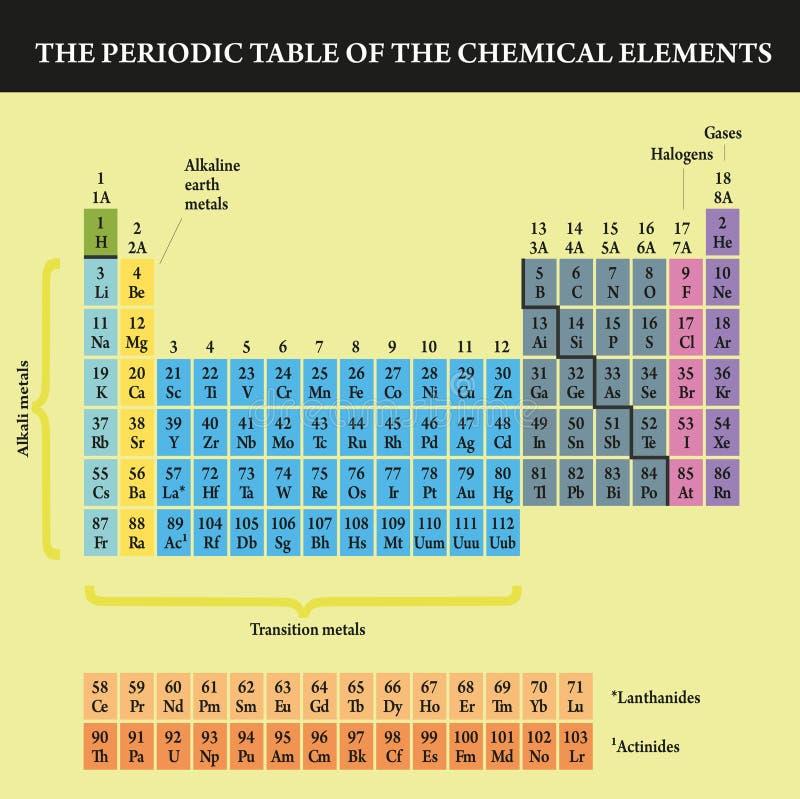 периодическая таблица стоковые фото