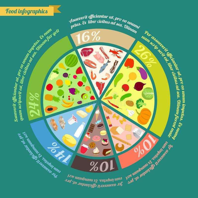 Пирамида еды infographic иллюстрация вектора