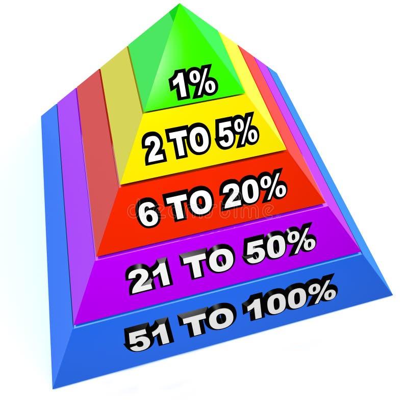 Пирамидка процентов топ-1% выравнивает меньшинство высшего класса доминантное бесплатная иллюстрация