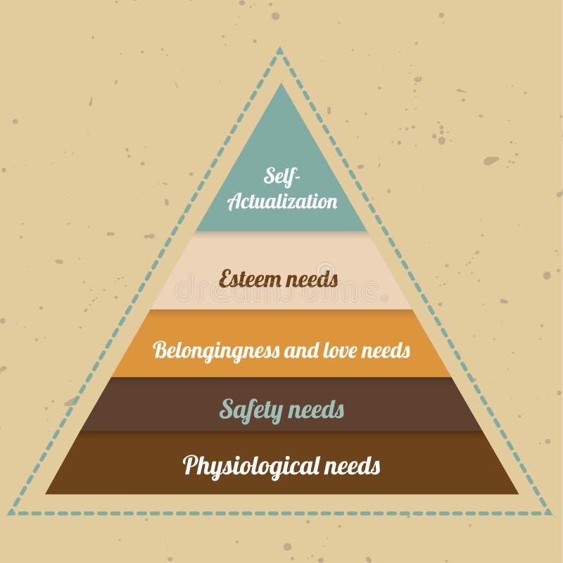 Пирамидка Maslow бесплатная иллюстрация