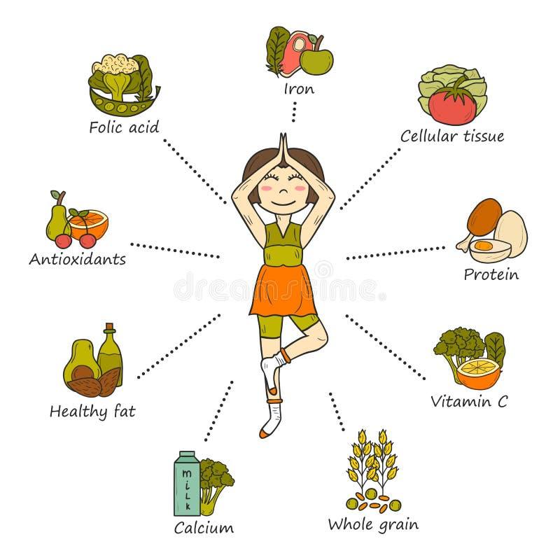 Питание беременности infographic бесплатная иллюстрация