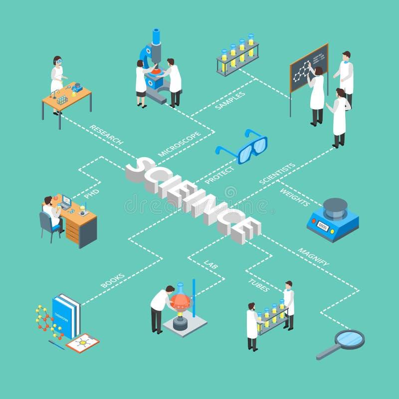 Плаката карты концепции науки взгляд химического фармацевтического 3d Infographics равновеликий вектор иллюстрация штока