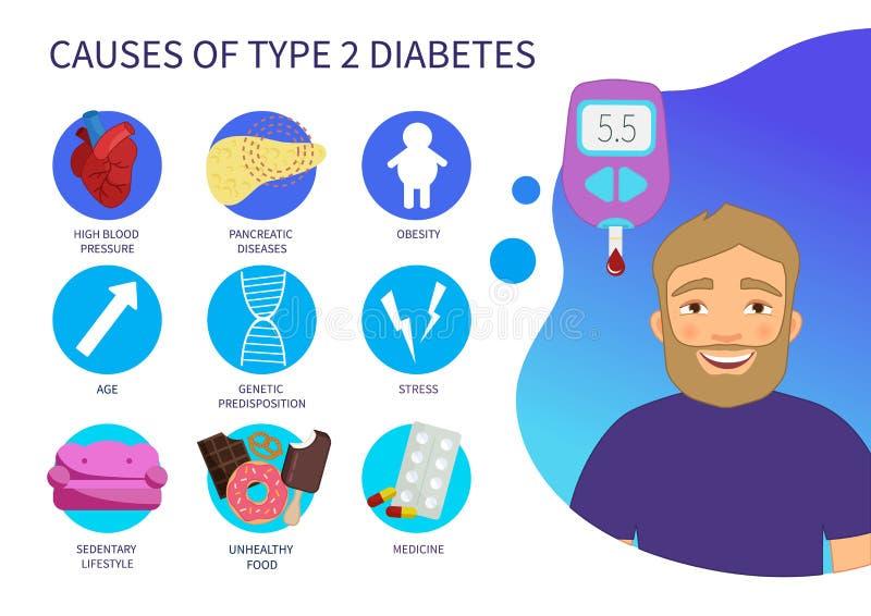 Плакат вектора причиняет диабета типа 2 I иллюстрация штока