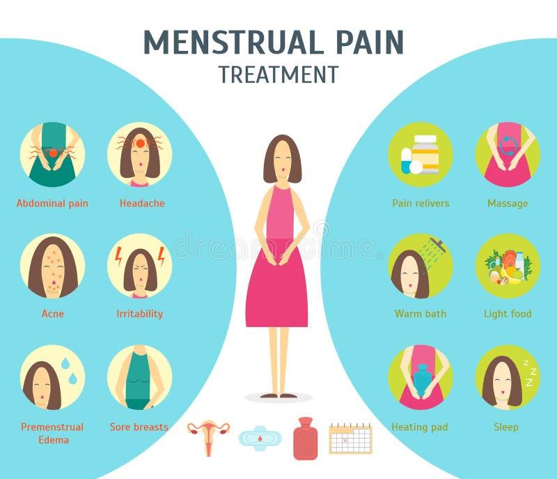 Плакат карточки менструального периода шаржа вектор иллюстрация штока