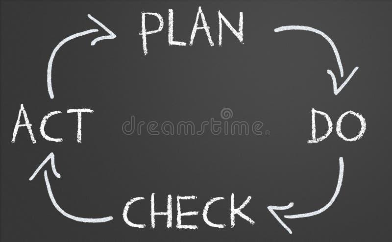 План делает цикл поступка проверки иллюстрация штока